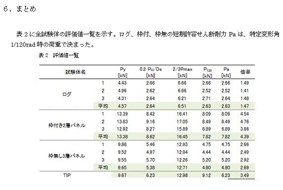 国産材無垢材多用住宅の活用・普及事業4